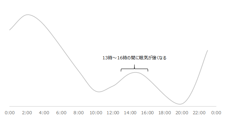24時間の中での眠気の強さ推移