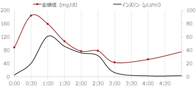 食事後の血糖値の変化推移