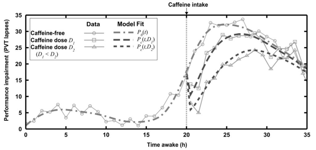 カフェインの効果が出るまでの時間、継続する時間の推移グラフ