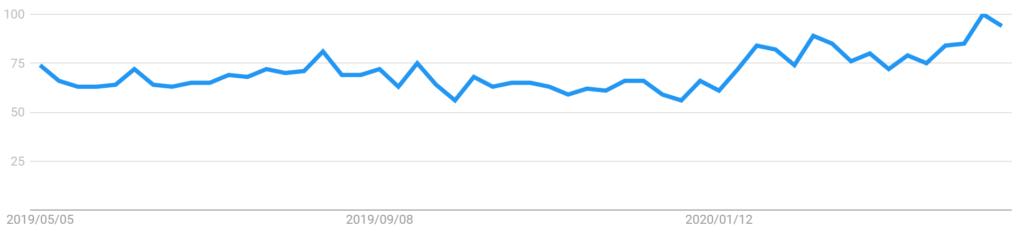 「石鹸」「日本」「過去12か月間」「すべてのカテゴリ」「WEB検索」で検索