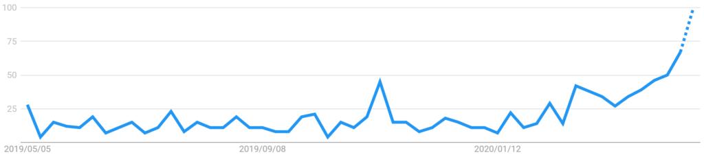 「薬用石鹸」「日本」「過去12か月間」「すべてのカテゴリ」「WEB検索」で検索