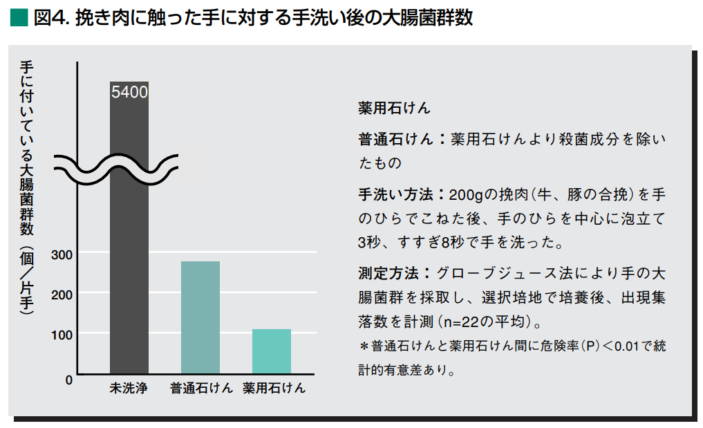 花王「家庭の手洗いと食中毒の予防」 普通の石鹸に対して薬用石鹸の方が、除菌力が高いが、大差はない