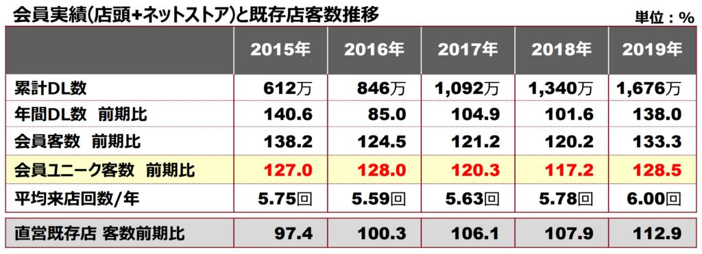 株式会社良品計画2020年2月期決算説明会資料 アプリ「MUJI passport」のダウンロード数