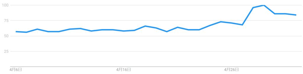 GoogleTrendsの猫で検索した結果、2020年4月後半から、検索数が増えている