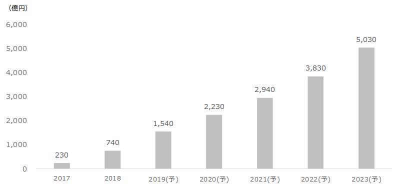 年市場規模(百万円) 2017230 2018740 2019(予)1540 2020(予)2230 2021(予)2940 2022(予)3830 2023(予)5030