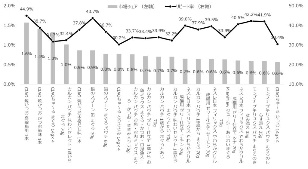 商品名 市場シェア (左軸)リピート率 (右軸) CIAO 焼かつお 高齢猫用 1本 1.57%44.90% CIAO 焼かつお かつお節味 1本 1.41%38.70% CIAOちゅ~る まぐろ 14g×4 1.32%31.70% カルカン パウチ 味わいセレクト 1歳から まぐろ 70g 1.01%32.37% CIAO 焼かつお本格だし味 1本 0.86%37.77% 銀のスプーン 缶 まぐろ 70g 0.86%43.65% 銀のスプーン まぐろ パウチ 60g 0.77%36.71% CIAOちゅ~る とりささみ 14g×4 0.77%30.21% カルカン パウチ お魚・お肉ミックス まぐろ・かつお・ささみ入り 70g 0.76%33.73% カルカン パウチ ゼリー仕立て 1歳から お魚ミックス まぐろ・かつお・白身魚入り 70g 0.71%33.36% カルカン パウチ 1歳から まぐろとあじ 70g 0.70%33.86% カルカン パウチ 味わいセレクト 1歳から まぐろとたい 70g 0.70%32.24% ネスレ日本 フィリックス やわらかグリル 成猫用 ゼリー仕立て チキン 70g 0.65%39.82% カルカン パウチ 18歳から まぐろ 70g 0.64%37.85% ネスレ日本 フィリックス やわらかグリル 成猫用 ゼリー仕立て サーモン 70g 0.64%39.45% MiawMiaw ジューシー あじわいまぐろ 70g 0.63%33.86% ネスレ日本 フィリックス やわらかグリル 成猫用 ゼリー仕立て ツナ 70g 0.60%40.52% モンプチ プチリュクス パウチ まぐろのささみ添え 35g 0.59%42.16% モンプチ プチリュクス パウチ まぐろのしらす添え 35g 0.58%41.92% CIAOちゅ~る かつお 14g×4 0.56%30.40%