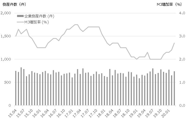 企業倒産件数とM3増加率