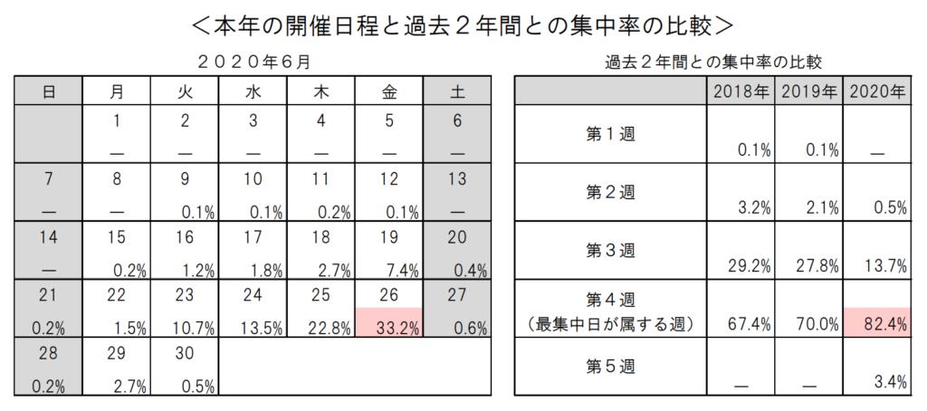 本年3月期における上場会社の定時株主総会は、6月26日(金)に最も開催が 集中することが見込まれ、特定日への集中割合は33.2%(前年より2.3ポイ ント増加)、最集中日の属する週の集中割合は82.4%(前年より12.4ポイン ト増加)となりました。各社において、新型コロナウイルス感染症の影響を踏まえ、 決算作業及び監査手続き並びに招集手続きの事務日程をできる限り確保するため、 全体的に日程を後倒しにする傾向があると推察されます。