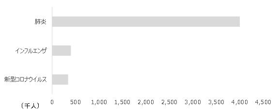世界 新型コロナウイルス341 インフルエンザ400 肺炎4,000