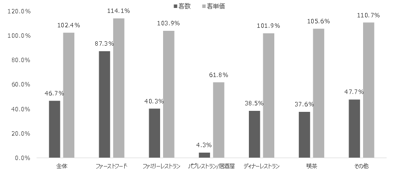 客数客単価 全体46.7%102.4% ファーストフード87.3%114.1% ファミリーレストラン40.3%103.9% パブレストラン/居酒屋4.3%61.8% ディナーレストラン38.5%101.9% 喫茶37.6%105.6% その他47.7%110.7%