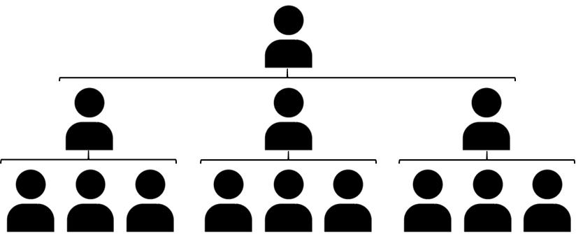 スパン・オブ・コントロールを意識した伝統的な1-3-9モデル