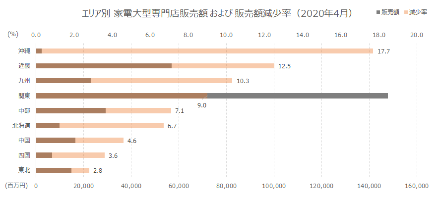 エリア販売額減少率 東北14,8322.8 四国6,7243.6 中国16,4734.6 北海道9,9696.7 中部29,2887.1 関東147,7619.0 九州22,93310.3 近畿56,96012.5 沖縄2,39417.7