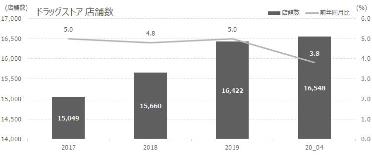 店舗数前年同月比 201715,0495.0 201815,6604.8 201916,4225.0 20_0416,5483.8
