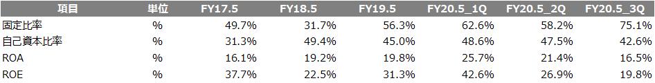 項目単位FY17.5FY18.5FY19.5FY20.5_1QFY20.5_2QFY20.5_3Q 固定比率%49.7%31.7%56.3%62.6%58.2%75.1% 自己資本比率%31.3%49.4%45.0%48.6%47.5%42.6% ROA%16.1%19.2%19.8%25.7%21.4%16.5% ROE%37.7%22.5%31.3%42.6%26.9%19.8%