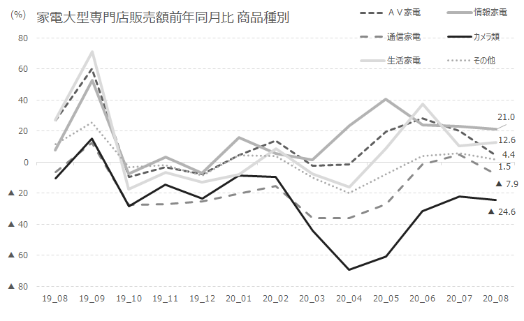 家電大型専門店販売額前年同月比 商品種別